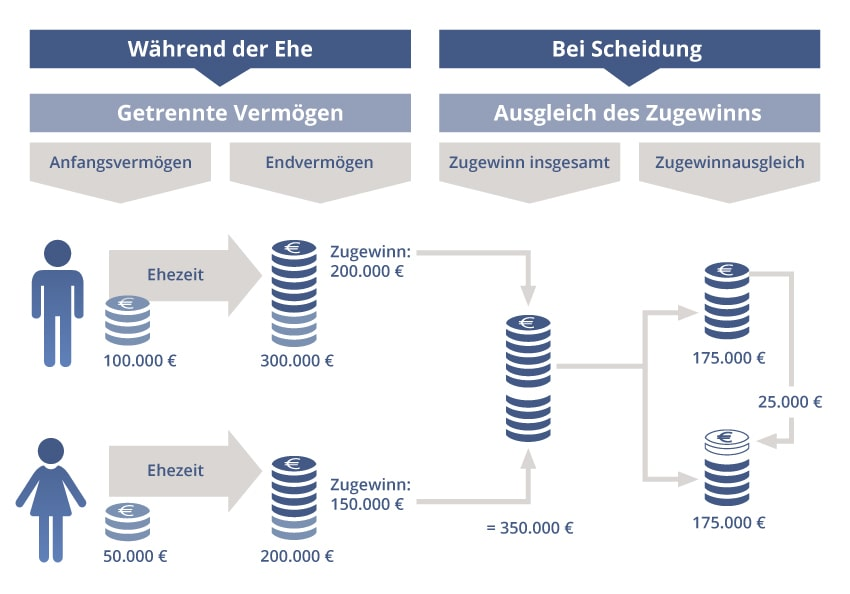 Infografik zum Zugewinnausgleich - Familienrecht Stuttgart